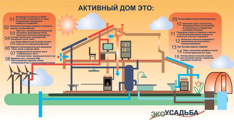 Пассывный дом